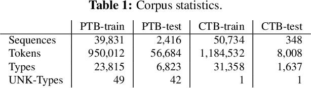Figure 2 for Recurrent Neural Network Grammars