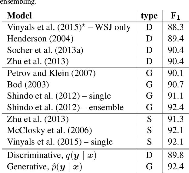 Figure 4 for Recurrent Neural Network Grammars