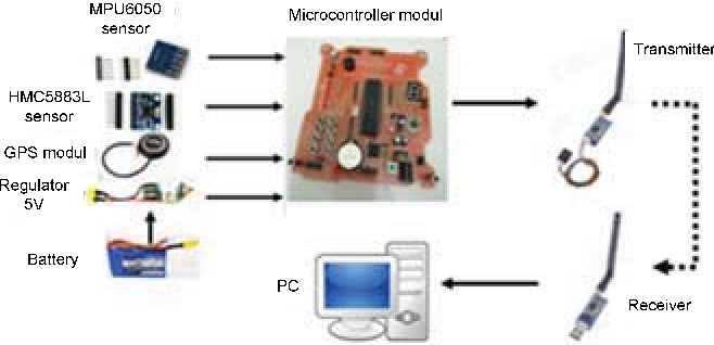 Tracking Object based on GPS and IMU Sensor - Semantic Scholar