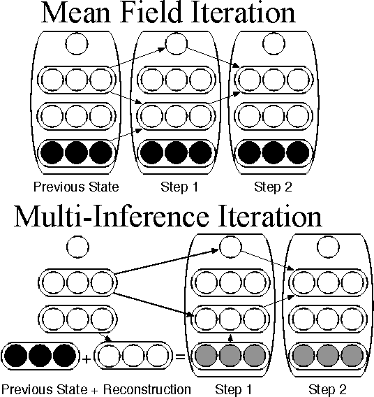 Figure 4 for Joint Training Deep Boltzmann Machines for Classification