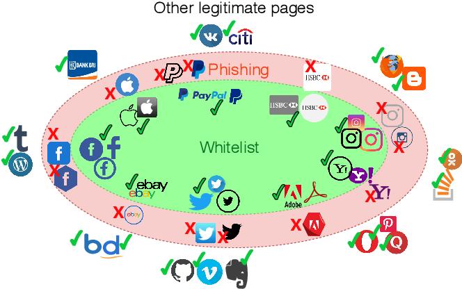 Figure 1 for WhiteNet: Phishing Website Detection by Visual Whitelists