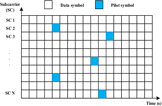Figure 1 for A Signal Detection Scheme Based on Deep Learning in OFDM Systems