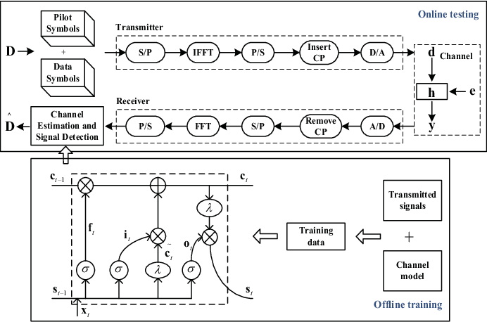 Figure 2 for A Signal Detection Scheme Based on Deep Learning in OFDM Systems