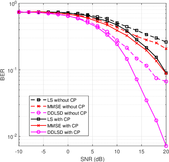 Figure 4 for A Signal Detection Scheme Based on Deep Learning in OFDM Systems