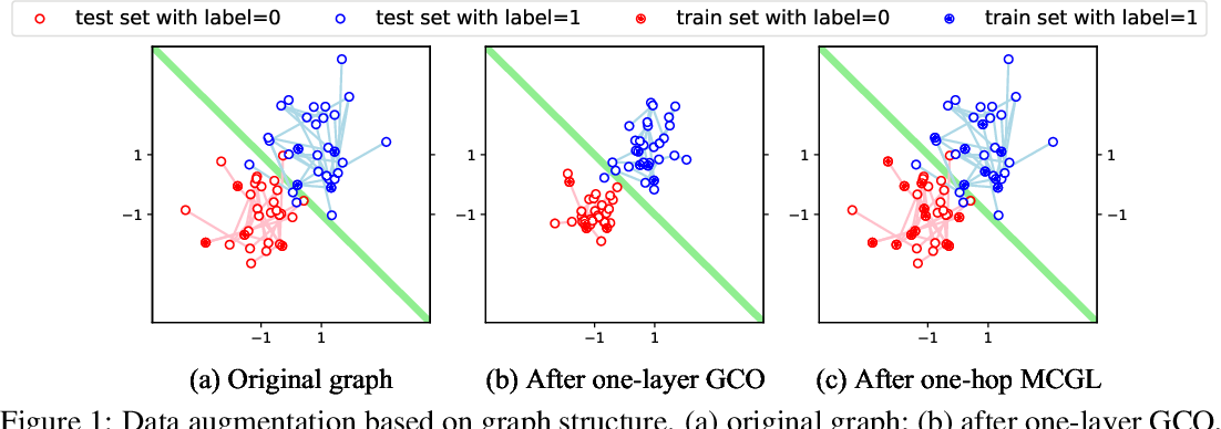 Figure 1 for Data Augmentation View on Graph Convolutional Network and the Proposal of Monte Carlo Graph Learning