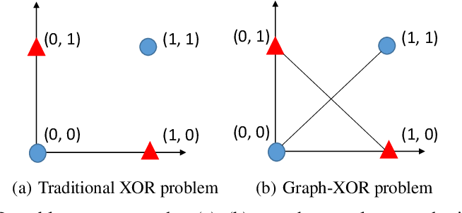 Figure 3 for Data Augmentation View on Graph Convolutional Network and the Proposal of Monte Carlo Graph Learning