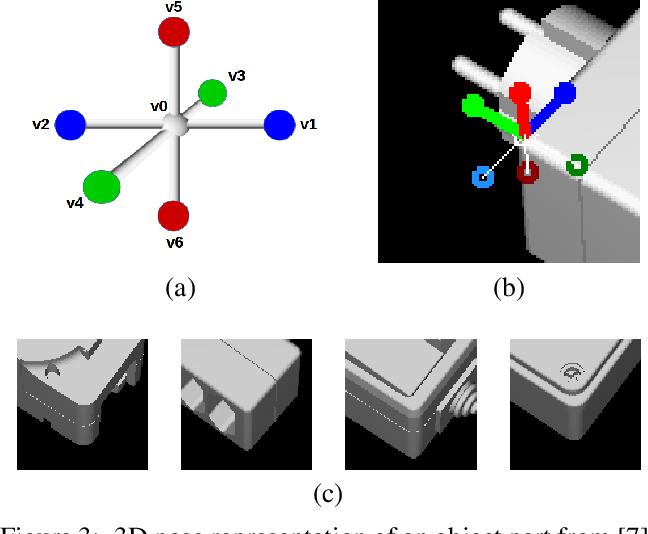 Figure 4 for CorNet: Generic 3D Corners for 6D Pose Estimation of New Objects without Retraining