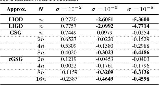 Figure 2 for Linear interpolation gives better gradients than Gaussian smoothing in derivative-free optimization