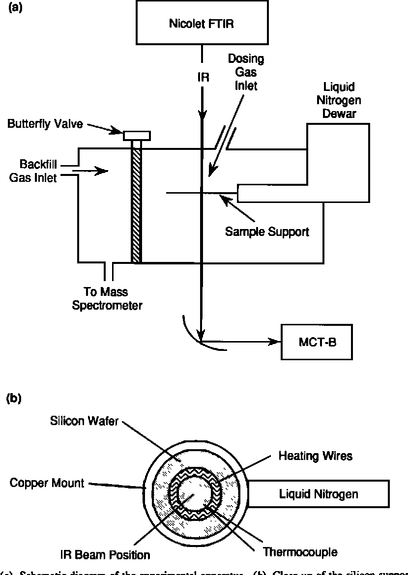 Figure 1 From Fourier Transform Infrared Studies Of Model Polar Schematic Wiring Diagram Fig A The Experimental Apparatus B