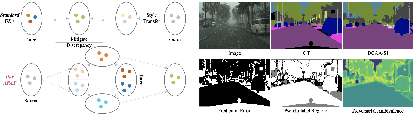 Figure 1 for Exploiting Diverse Characteristics and Adversarial Ambivalence for Domain Adaptive Segmentation