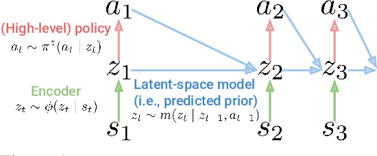 Figure 1 for Robust Predictable Control
