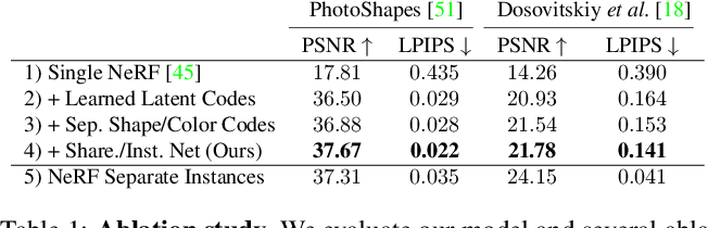 Figure 2 for Editing Conditional Radiance Fields