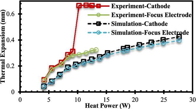 Thermal Analysis of Sheet Beam Gun for the Sheet Beam Traveling Wave