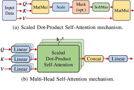 Figure 2 for Dual Aspect Self-Attention based on Transformer for Remaining Useful Life Prediction