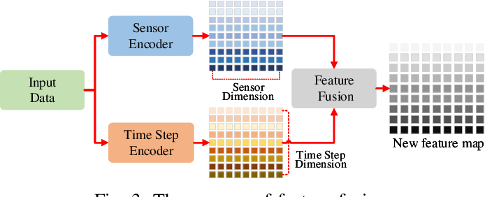 Figure 3 for Dual Aspect Self-Attention based on Transformer for Remaining Useful Life Prediction