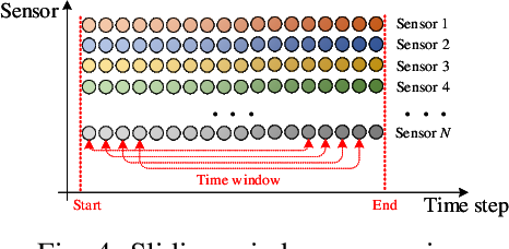 Figure 4 for Dual Aspect Self-Attention based on Transformer for Remaining Useful Life Prediction