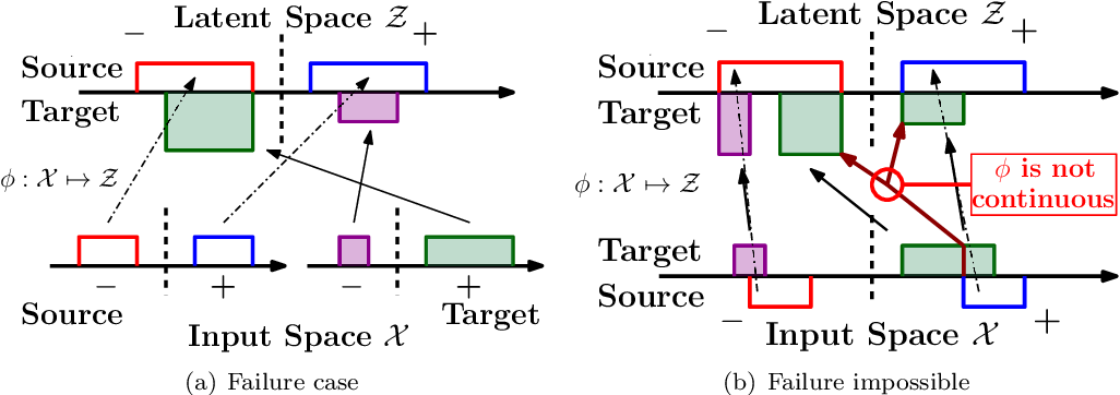 Figure 3 for Domain Adaptation with Asymmetrically-Relaxed Distribution Alignment