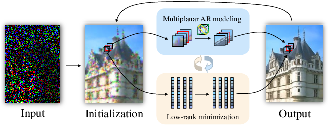 Figure 1 for MARLow: A Joint Multiplanar Autoregressive and Low-Rank Approach for Image Completion