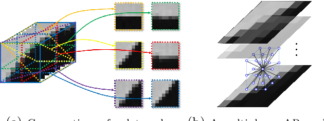 Figure 3 for MARLow: A Joint Multiplanar Autoregressive and Low-Rank Approach for Image Completion