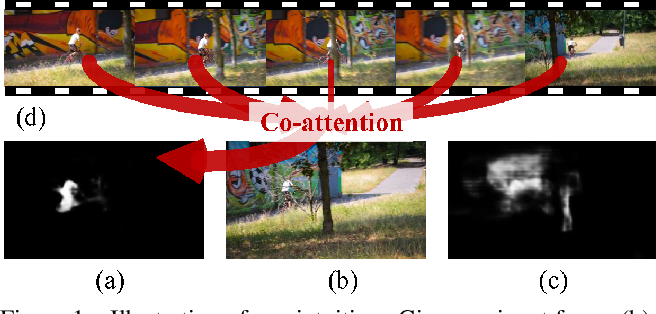 Figure 1 for See More, Know More: Unsupervised Video Object Segmentation with Co-Attention Siamese Networks
