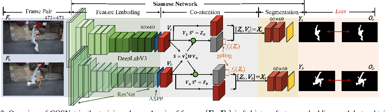 Figure 3 for See More, Know More: Unsupervised Video Object Segmentation with Co-Attention Siamese Networks