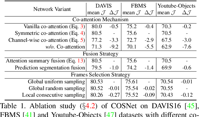 Figure 2 for See More, Know More: Unsupervised Video Object Segmentation with Co-Attention Siamese Networks