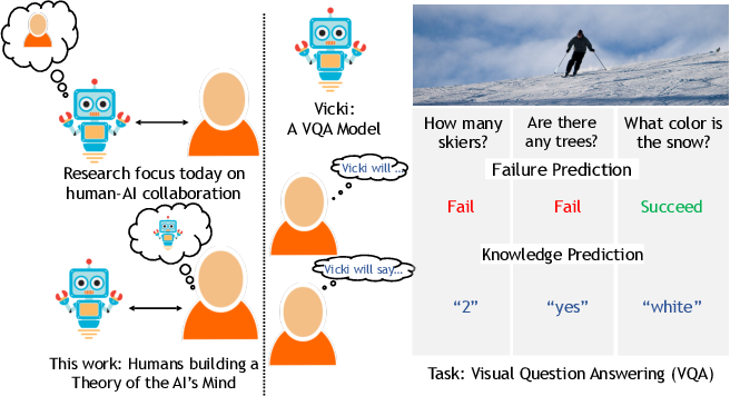 Figure 1 for It Takes Two to Tango: Towards Theory of AI's Mind