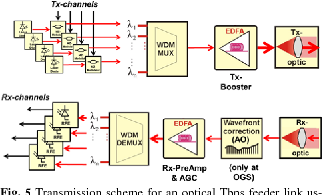 PDF] A High-Throughput Satellite System for Serving whole