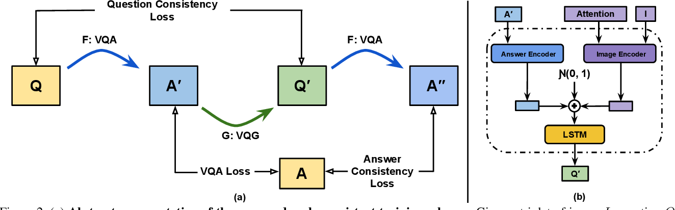 Figure 3 for Cycle-Consistency for Robust Visual Question Answering
