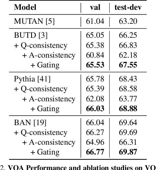 Figure 4 for Cycle-Consistency for Robust Visual Question Answering