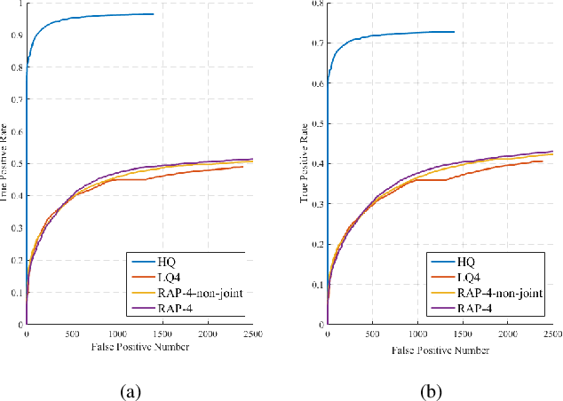 Figure 3 for Enhance Visual Recognition under Adverse Conditions via Deep Networks