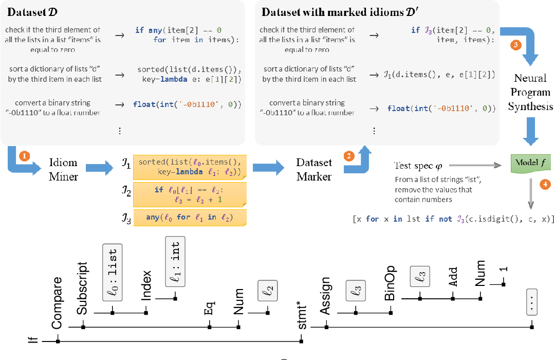 Figure 2 for Program Synthesis and Semantic Parsing with Learned Code Idioms