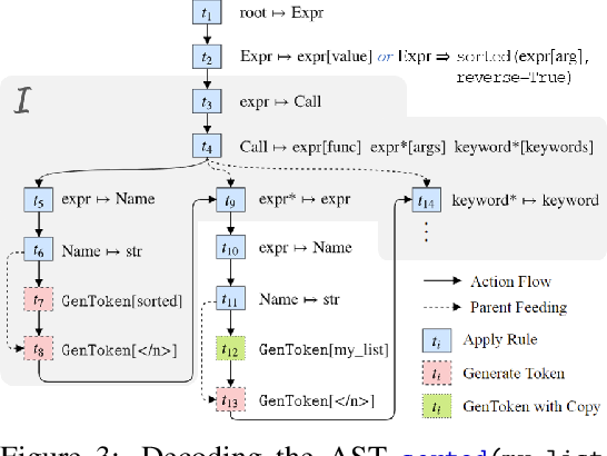 Figure 4 for Program Synthesis and Semantic Parsing with Learned Code Idioms