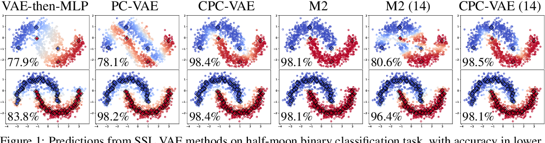 Figure 1 for Learning Consistent Deep Generative Models from Sparse Data via Prediction Constraints