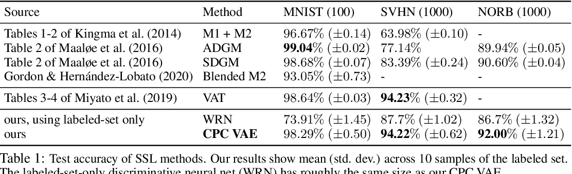 Figure 2 for Learning Consistent Deep Generative Models from Sparse Data via Prediction Constraints