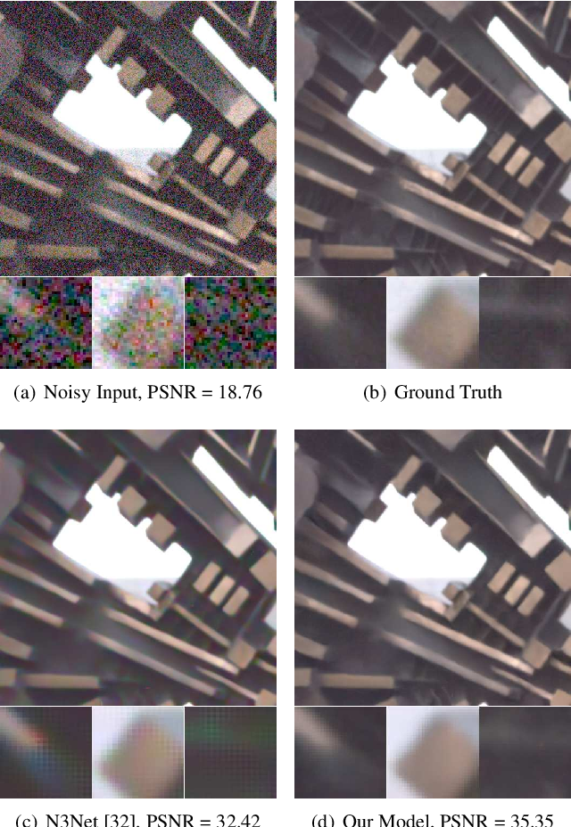 Figure 1 for Unprocessing Images for Learned Raw Denoising