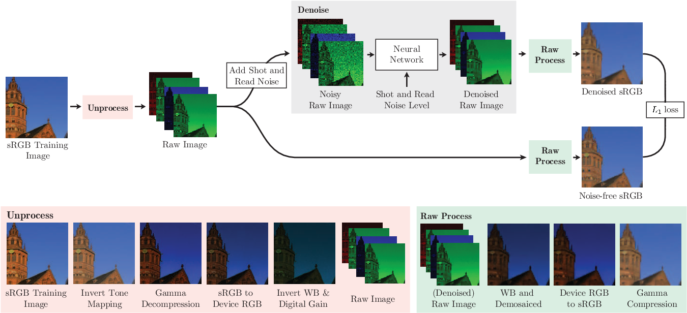 Figure 3 for Unprocessing Images for Learned Raw Denoising