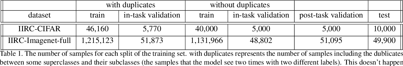 Figure 2 for IIRC: Incremental Implicitly-Refined Classification