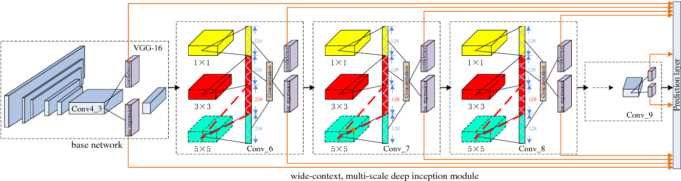 Figure 1 for MDCN: Multi-Scale, Deep Inception Convolutional Neural Networks for Efficient Object Detection