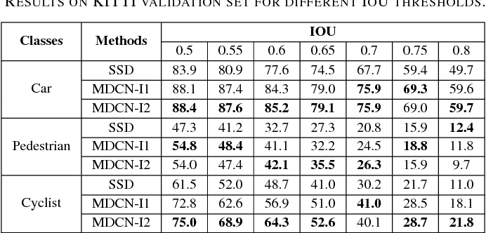 Figure 4 for MDCN: Multi-Scale, Deep Inception Convolutional Neural Networks for Efficient Object Detection