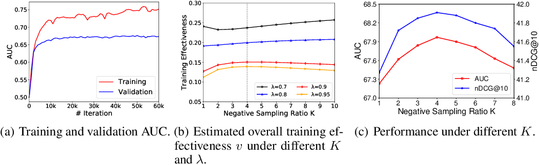 Figure 3 for Rethinking InfoNCE: How Many Negative Samples Do You Need?