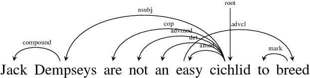 Figure 1 for Global Transition-based Non-projective Dependency Parsing