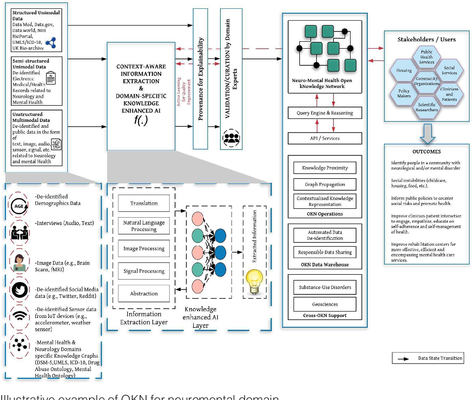 Figure 1 for Knowledge Graphs and Knowledge Networks: The Story in Brief