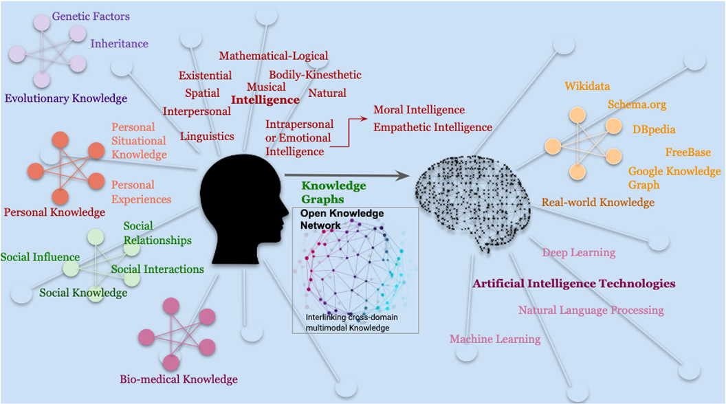 Figure 2 for Knowledge Graphs and Knowledge Networks: The Story in Brief