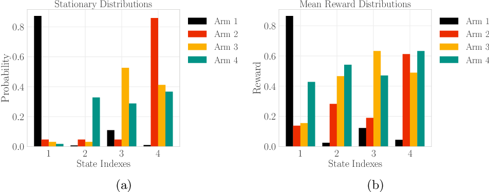 Figure 2 for Incentives in the Dark: Multi-armed Bandits for Evolving Users with Unknown Type