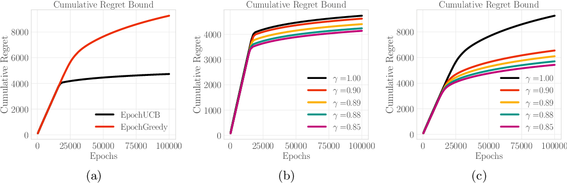 Figure 3 for Incentives in the Dark: Multi-armed Bandits for Evolving Users with Unknown Type