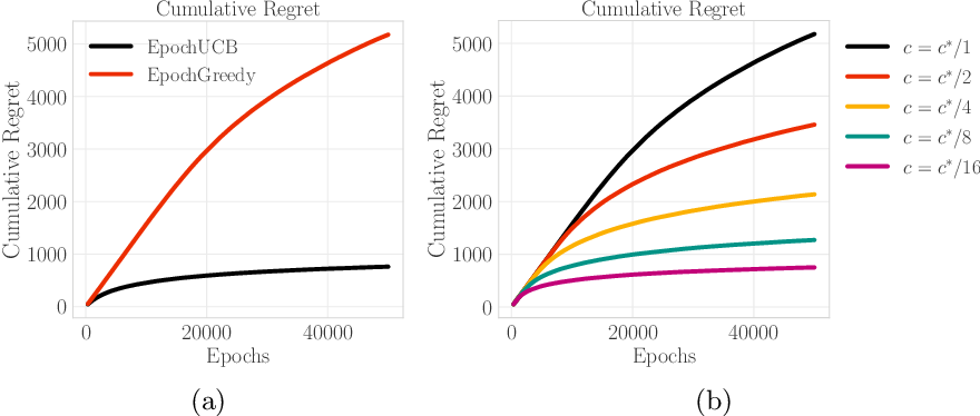 Figure 4 for Incentives in the Dark: Multi-armed Bandits for Evolving Users with Unknown Type