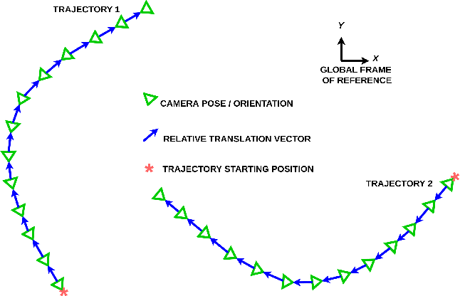 Figure 2 for Self-Supervised Steering Angle Prediction for Vehicle Control Using Visual Odometry