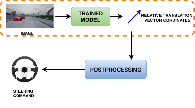 Figure 1 for Self-Supervised Steering Angle Prediction for Vehicle Control Using Visual Odometry