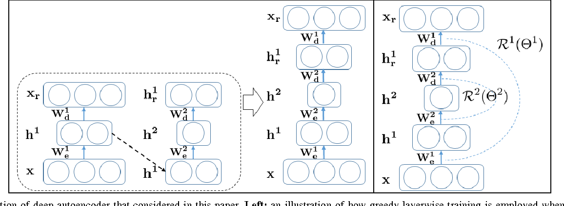 Figure 1 for Is Joint Training Better for Deep Auto-Encoders?